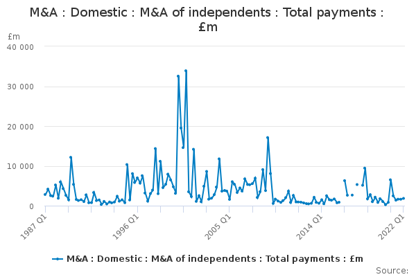 M&A : Domestic : M&A of independents : Total payments : £m