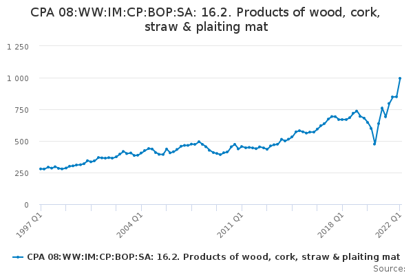 CPA 08:WW:IM:CP:BOP:SA: 16.2. Products of wood, cork, straw & plaiting mat
