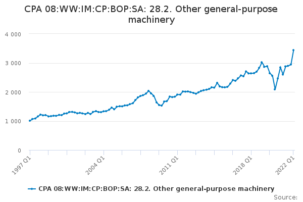 CPA 08:WW:IM:CP:BOP:SA: 28.2. Other general-purpose machinery