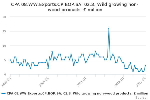 CPA 08:WW:Exports:CP:BOP:SA: 02.3. Wild growing non-wood products: £ million