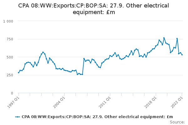 CPA 08:WW:Exports:CP:BOP:SA: 27.9. Other electrical equipment: £m