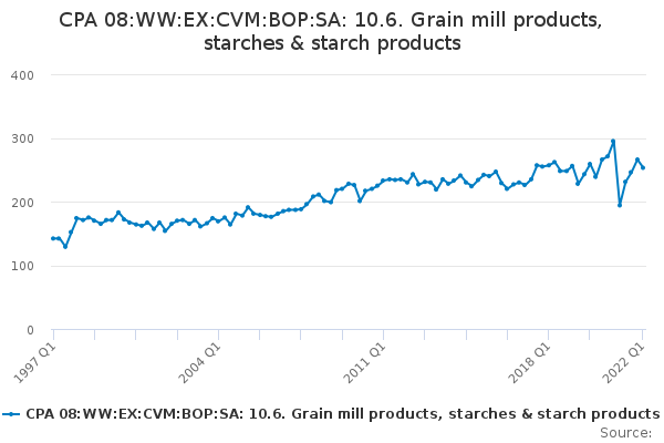 CPA 08:WW:EX:CVM:BOP:SA: 10.6. Grain mill products, starches & starch products