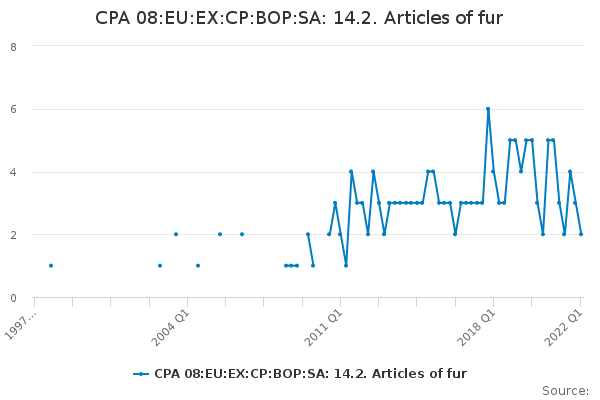 CPA 08:EU:EX:CP:BOP:SA: 14.2. Articles of fur