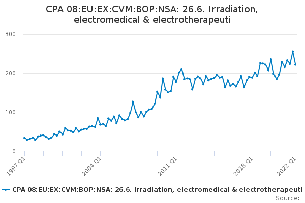 CPA 08:EU:EX:CVM:BOP:NSA: 26.6. Irradiation, electromedical & electrotherapeuti