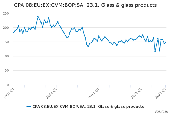 CPA 08:EU:EX:CVM:BOP:SA: 23.1. Glass & glass products