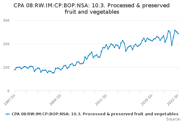 CPA 08:RW:IM:CP:BOP:NSA: 10.3. Processed & preserved fruit and vegetables