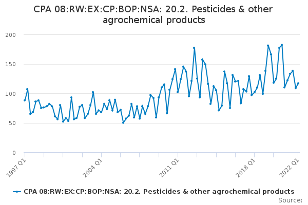 CPA 08:RW:EX:CP:BOP:NSA: 20.2. Pesticides & other agrochemical products