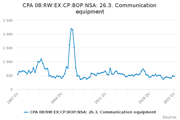 CPA 08:RW:EX:CP:BOP:NSA: 26.3. Communication equipment