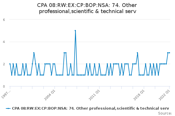 CPA 08:RW:EX:CP:BOP:NSA: 74. Other professional,scientific & technical serv