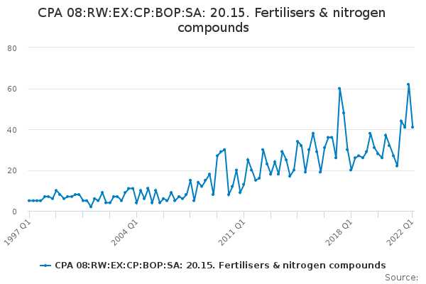 CPA 08:RW:EX:CP:BOP:SA: 20.15. Fertilisers & nitrogen compounds