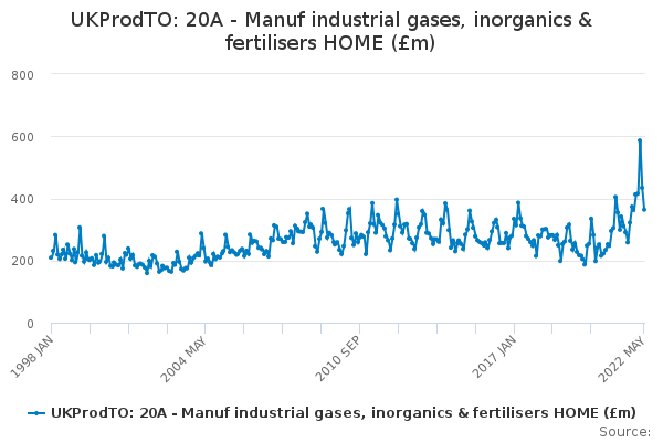 UKProdTO: 20A - Manuf industrial gases, inorganics & fertilisers HOME (£m)
