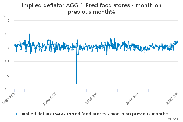 Implied deflator:AGG 1:Pred food stores - month on previous month%