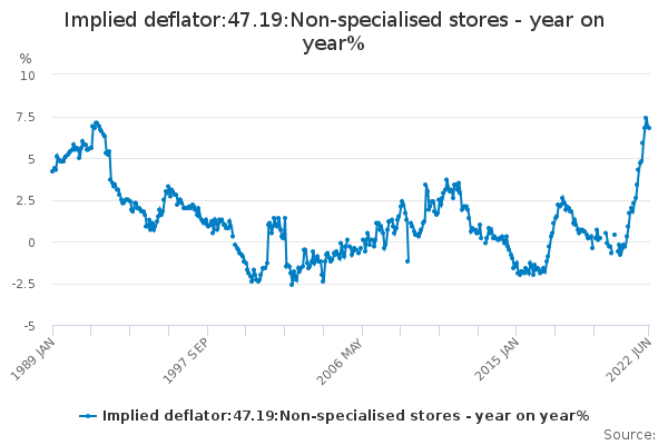 Implied deflator:47.19:Non-specialised stores - year on year%