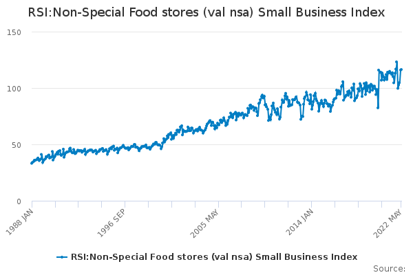RSI:Non-Special Food stores (val nsa) Small Business Index