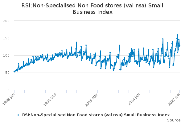 RSI:Non-Specialised Non Food stores (val nsa) Small Business Index
