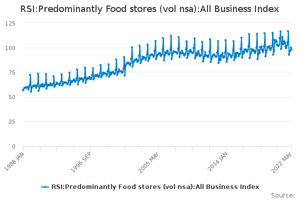 RSI:Predominantly Food stores (vol nsa):All Business Index