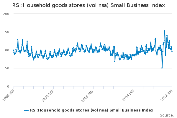 RSI:Household goods stores (vol nsa) Small Business Index