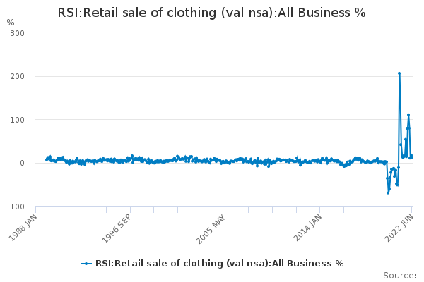 RSI:Retail sale of clothing (val nsa):All Business