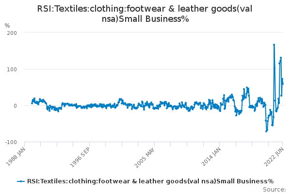 RSI:Textiles:clothing:footwear & leather goods(val nsa)Small Business%