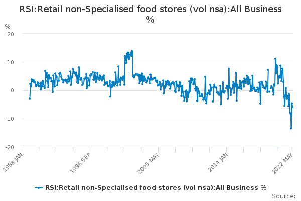 RSI:Retail non-Specialised food stores (vol nsa):All Business %
