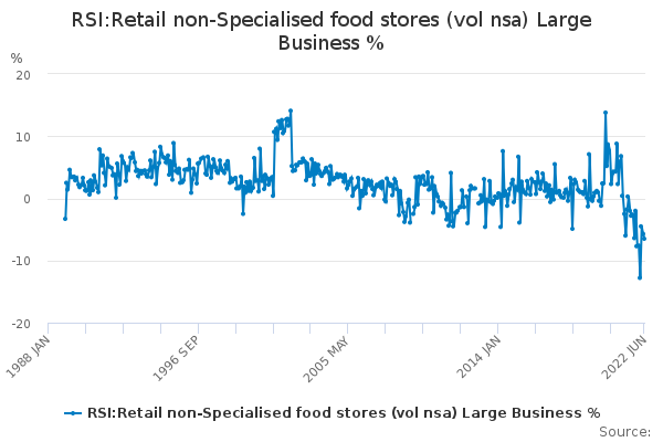RSI:Retail non-Specialised food stores (vol nsa) Large Business %
