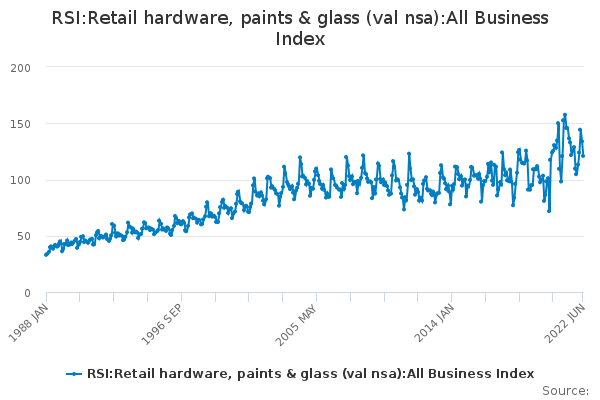 RSI:Retail hardware, paints & glass (val nsa):All Business Index