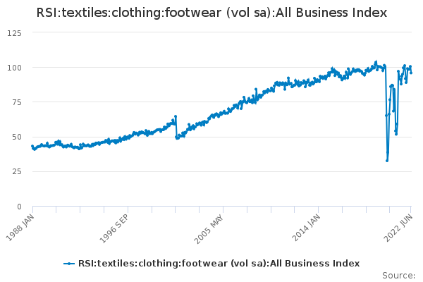 RSI:textiles:clothing:footwear (vol sa):All Business Index