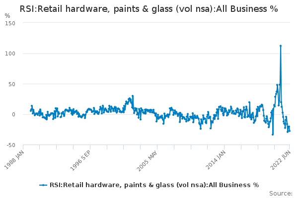 RSI:Retail hardware, paints & glass (vol nsa):All Business %