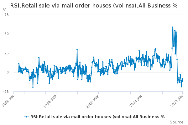 RSI:Retail sale via mail order houses (vol nsa):All Business %