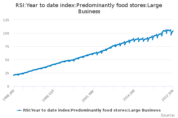 RSI:Year to date index:Predominantly food stores:Large