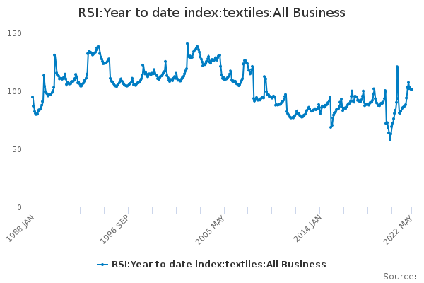 RSI:Year to date index:textiles:All Business - Office for National