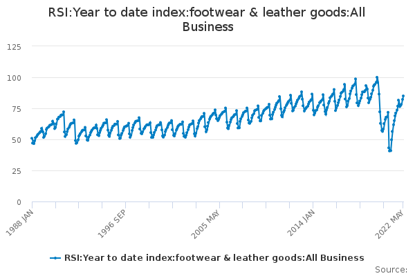 RSI:Year to date index:footwear & leather goods:All Business
