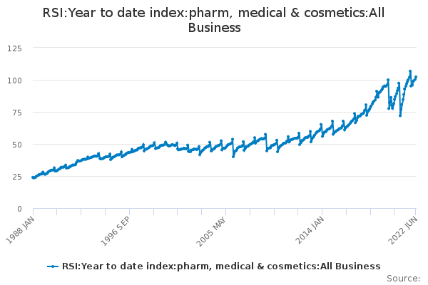 RSI:Year to date index:pharm, medical & cosmetics:All Business