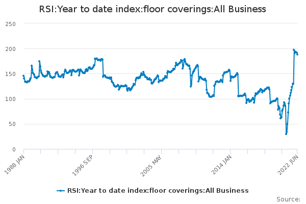 RSI:Year to date index:floor coverings:All Business - Office