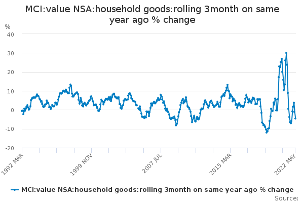 MCI:value NSA:household goods:rolling 3month on same year ago % change