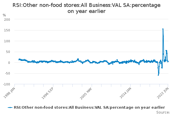 RSI:Other non-food stores:All Business:VAL SA:percentage on year earlier