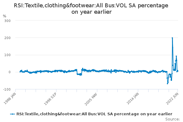 RSI:Textile,clothing&footwear:All Bus:VOL SA percentage on year earlier