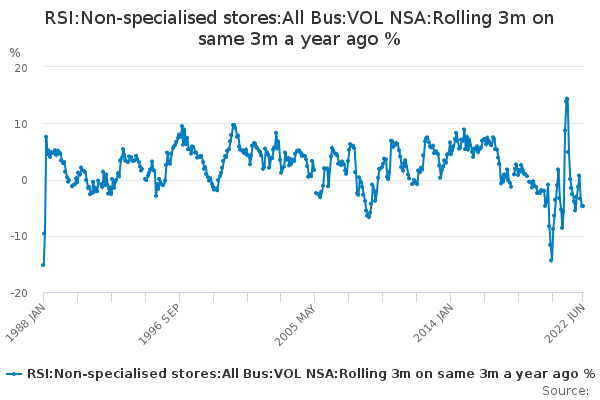RSI:Non-specialised stores:All Bus:VOL NSA:Rolling 3m on same 3m a year ago %