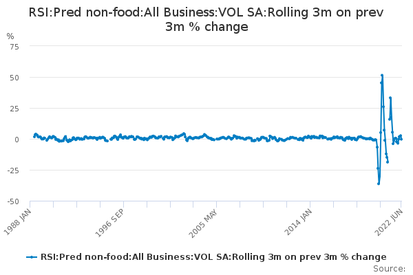 RSI:Pred non-food:All Business:VOL SA:Rolling 3m on prev 3m % change
