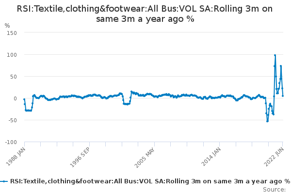 RSI:Textile,clothing&footwear:All Bus:VOL SA:Rolling 3m on same 3m a year ago %