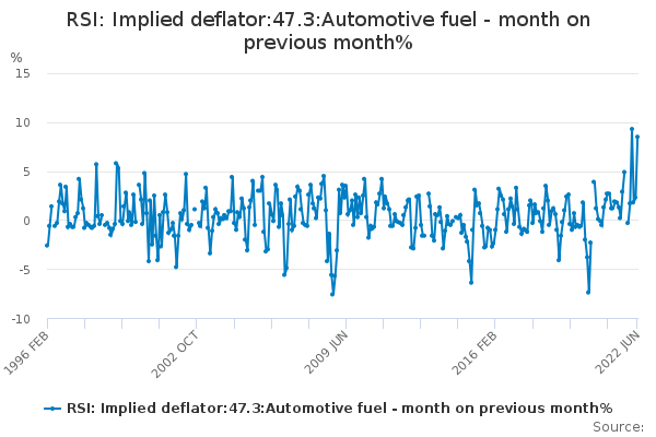 RSI: Implied deflator:47.3:Automotive fuel - month on previous month%