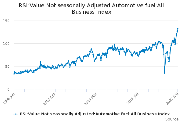 RSI:Value Not seasonally Adjusted:Automotive fuel:All Business Index