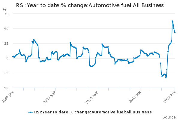 RSI:Year to date % change:Automotive fuel:All Business