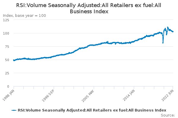 RSI:Volume Seasonally Adjusted:All Retailers ex fuel:All Business Index