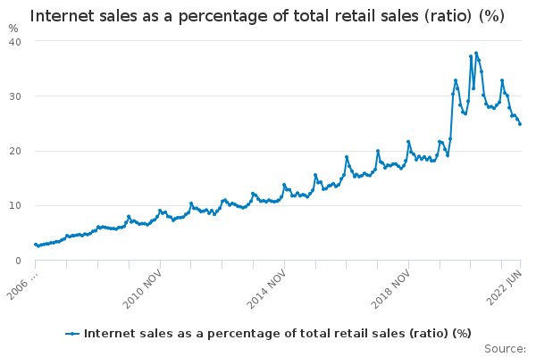 Internet sales as a percentage of total retail sales (ratio) (%)