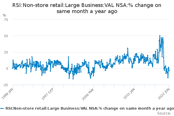 RSI:Non-store retail:Large Business:VAL NSA:% change on same month a year ago