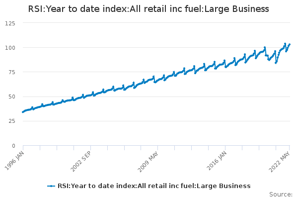 RSI:Year to date index:All retail inc fuel:Large Business