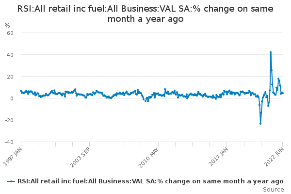 RSI:All retail inc fuel:All Business:VAL SA:% change on same month a year ago