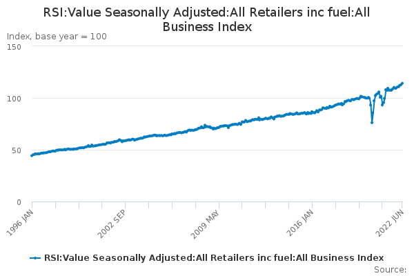 RSI:Value Seasonally Adjusted:All Retailers inc fuel:All Business Index