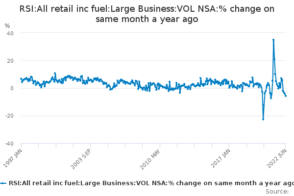 RSI:All retail inc fuel:Large Business:VOL NSA:% change on same month a year ago